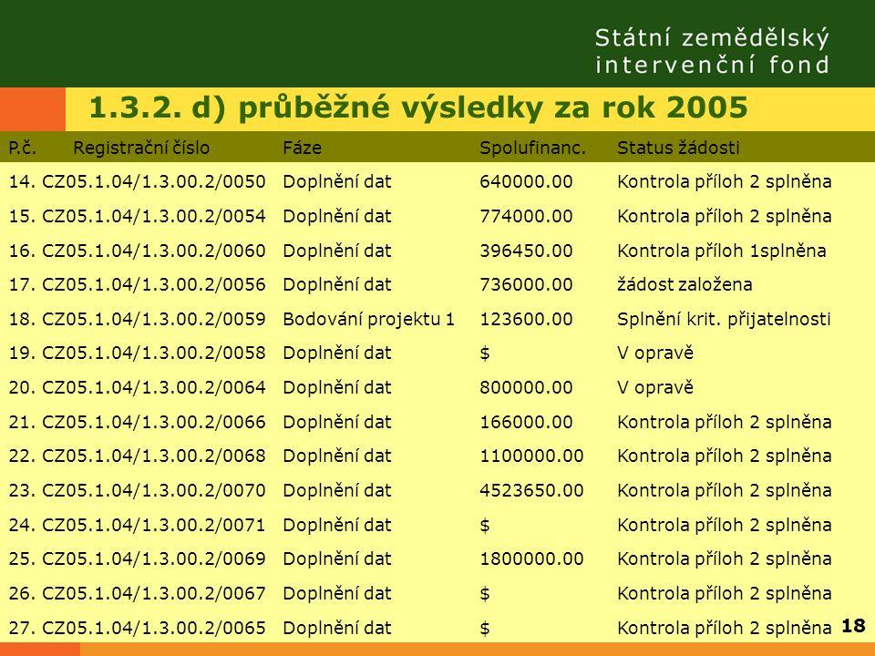 1.3.2. d) průběžné výsledky za rok 2005 P.č. Registrační čísloFázeSpolufinanc.Status žádosti 14. CZ05.1.04/1.3.00.2/0050Doplnění dat640000.00Kontrola