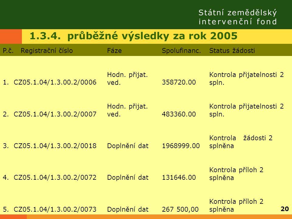 1.3.4. průběžné výsledky za rok 2005 P.č. Registrační čísloFázeSpolufinanc.Status žádosti 1. CZ05.1.04/1.3.00.2/0006 Hodn. přijat. ved.358720.00 Kontr