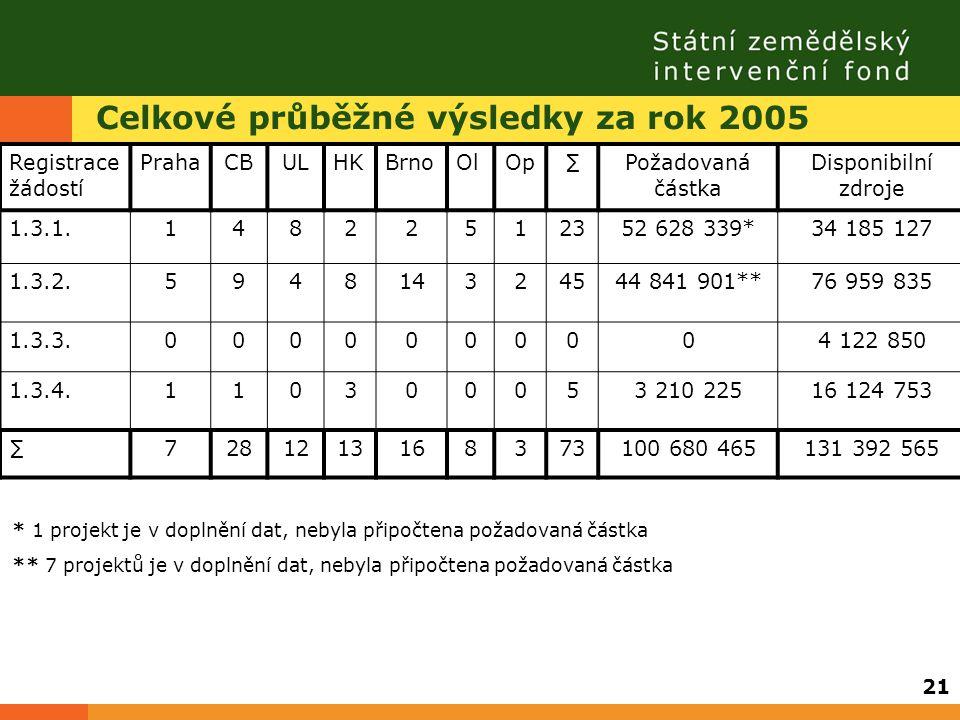 Celkové průběžné výsledky za rok 2005 Registrace žádostí PrahaCBULHKBrnoOlOp∑Požadovaná částka Disponibilní zdroje 1.3.1.14822512352 628 339*34 185 12