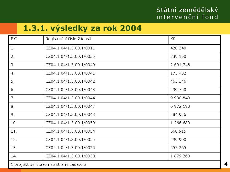 1.3.1. výsledky za rok 2004 P.Č.Registrační číslo žádostiKč 1.CZ04.1.04/1.3.00.1/0011420 340 2.CZ04.1.04/1.3.00.1/0035339 150 3.CZ04.1.04/1.3.00.1/004