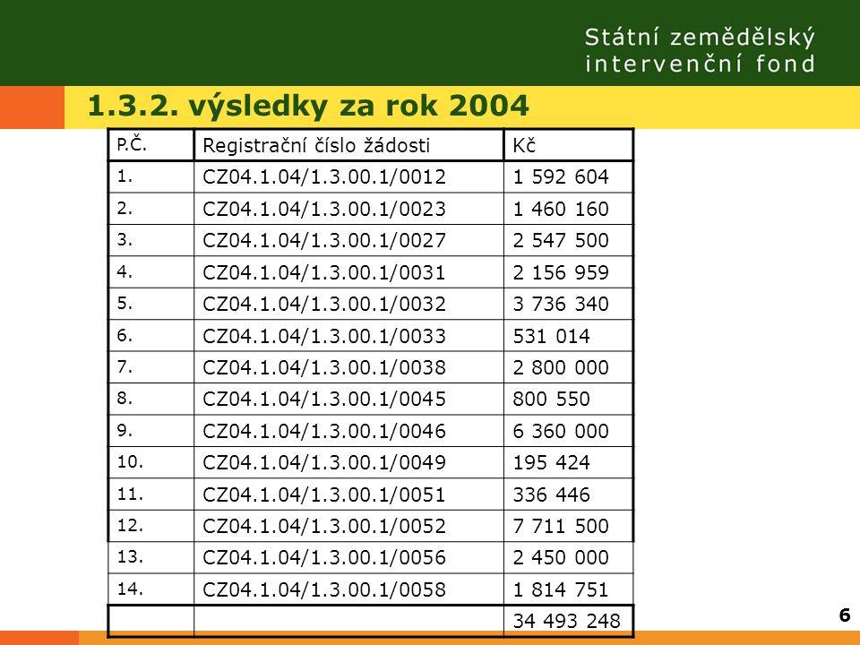 1.3.2. výsledky za rok 2004 P.Č. Registrační číslo žádostiKč 1. CZ04.1.04/1.3.00.1/00121 592 604 2. CZ04.1.04/1.3.00.1/00231 460 160 3. CZ04.1.04/1.3.