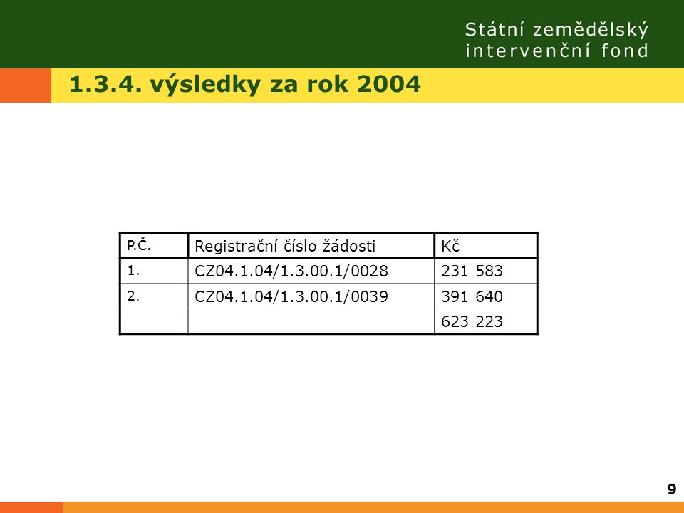 1.3.4. výsledky za rok 2004 P.Č. Registrační číslo žádostiKč 1. CZ04.1.04/1.3.00.1/0028231 583 2. CZ04.1.04/1.3.00.1/0039391 640 623 223 9