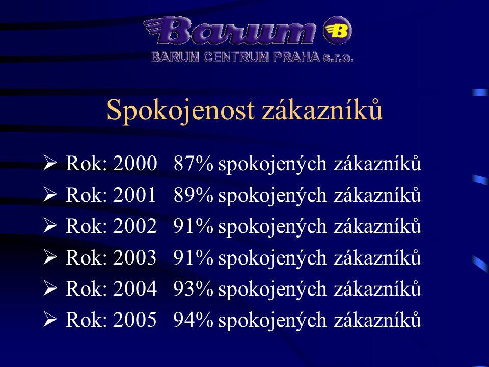  Výroba kvalitních pneumatik  Kvalita a záruka to je BARUM
