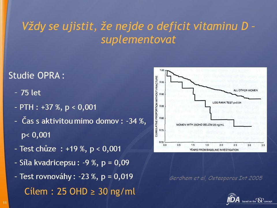 11 Vždy se ujistit, že nejde o deficit vitaminu D – suplementovat Gerdhem et al, Osteoporos Int 2005 Studie OPRA : – 75 let – PTH : +37 %, p < 0,001 – Čas s aktivitou mimo domov : -34 %, p< 0,001 – Test chůze : +19 %, p < 0,001 – Síla kvadricepsu : -9 %, p = 0,09 – Test rovnováhy : -23 %, p = 0,019 Cílem : 25 OHD ≥ 30 ng/ml