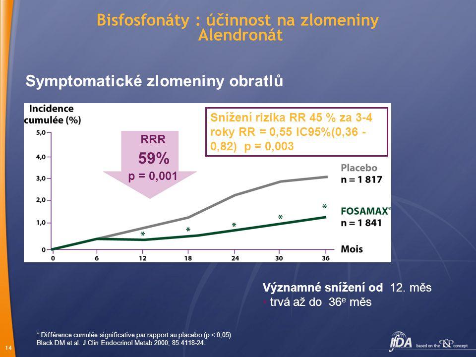 14 Bisfosfonáty : účinnost na zlomeniny Alendronát * Différence cumulée significative par rapport au placebo (p < 0,05) Black DM et al.