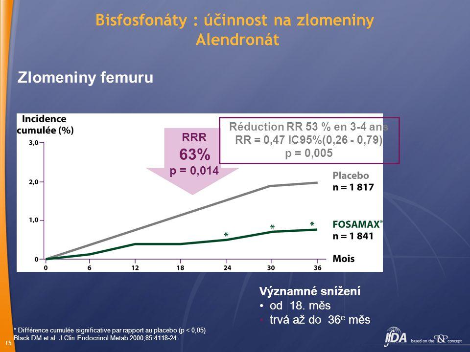 15 * Différence cumulée significative par rapport au placebo (p < 0,05) Black DM et al.