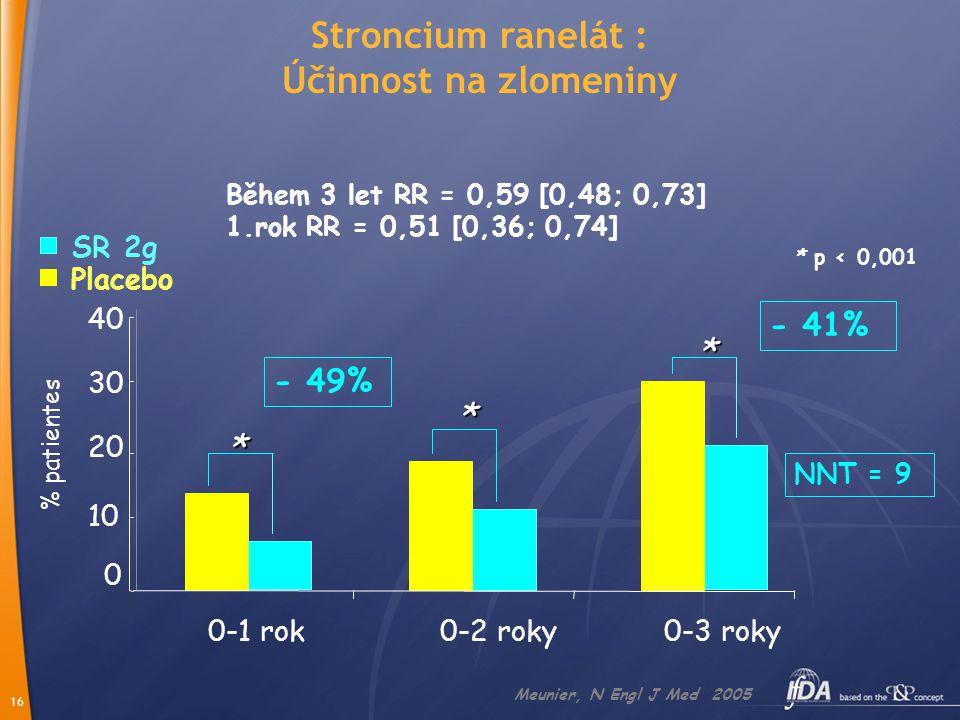16 Během 3 let RR = 0,59 [0,48; 0,73] 1.rok RR = 0,51 [0,36; 0,74] Meunier, N Engl J Med 2005 * 0 10 20 30 40 0-1 rok0-2 roky0-3 roky SR 2g Placebo * * % patientes NNT = 9 * p < 0,001 - 49% - 41% Stroncium ranelát : Účinnost na zlomeniny