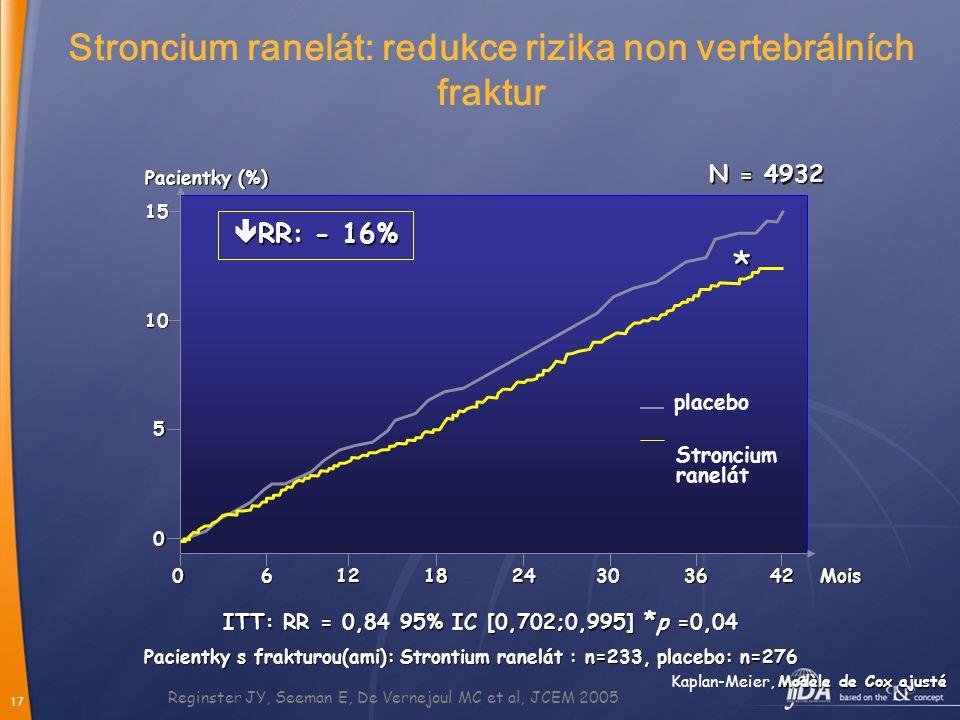 17 Reginster JY, Seeman E, De Vernejoul MC et al, JCEM 2005 Modèle de Cox ajusté Kaplan-Meier, Modèle de Cox ajusté Pacientky s frakturou(ami): Strontium ranelát : n=233, placebo: n=276 ITT: RR = 0,84 95% IC [0,702;0,995] * p =0,04 Pacientky (%) Mois  RR: - 16% 5 10 15 0 06121824303642 * N = 4932 Stroncium ranelát: redukce rizika non vertebrálních fraktur placebo Stroncium ranelát