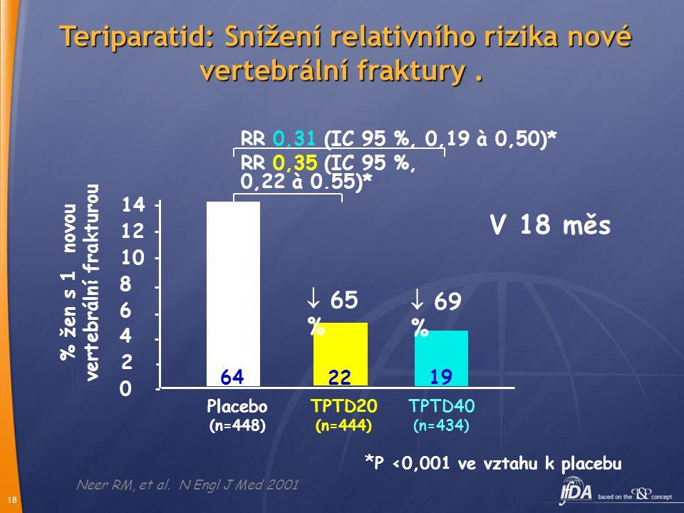 18 * P <0,001 ve vztahu k placebu Placebo (n=448) TPTD20 (n=444) TPTD40 (n=434) 64 22 19 % žen s 1 novou vertebrální frakturou RR 0,31 (IC 95 %, 0,19 à 0,50)* RR 0,35 (IC 95 %, 0,22 à 0.55)*  69 % 8 0 2 4 6 10 12 14 Neer RM, et al.