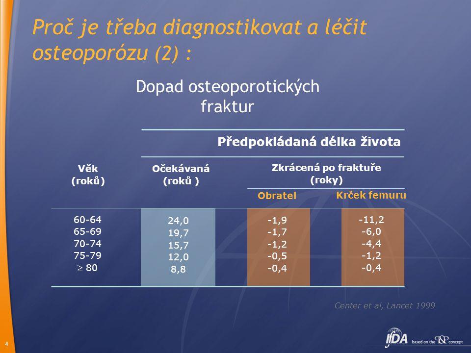 4 Center et al, Lancet 1999 60-64 65-69 70-74 75-79  80 Předpokládaná délka života 24,0 19,7 15,7 12,0 8,8 Obratel -1,9 -1,7 -1,2 -0,5 -0,4 Krček femuru -11,2 -6,0 -4,4 -1,2 -0,4 Zkrácená po fraktuře (roky) Očekávaná (roků ) Věk (roků) Dopad osteoporotických fraktur Proč je třeba diagnostikovat a léčit osteoporózu (2) :