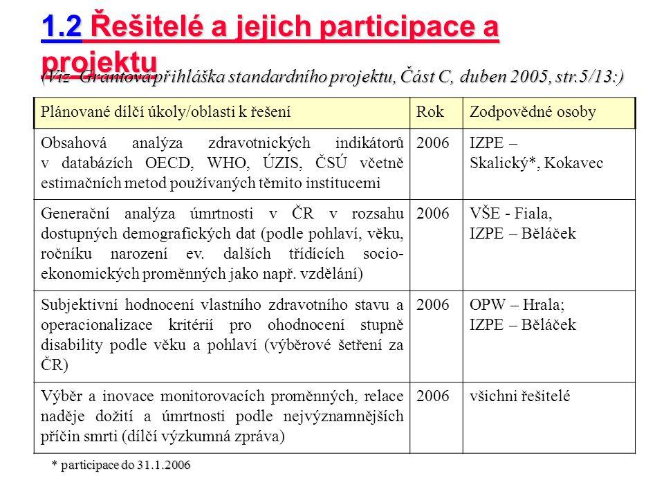 1.2 Řešitelé a jejich participace a projektu Plánované dílčí úkoly/oblasti k řešeníRokZodpovědné osoby Obsahová analýza zdravotnických indikátorů v da