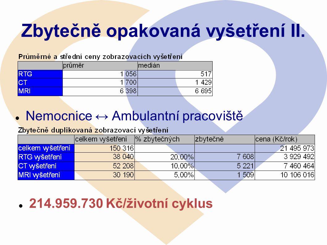 Zbytečně opakovaná vyšetření II.  Nemocnice ↔ Ambulantní pracoviště  214.959.730 Kč/životní cyklus