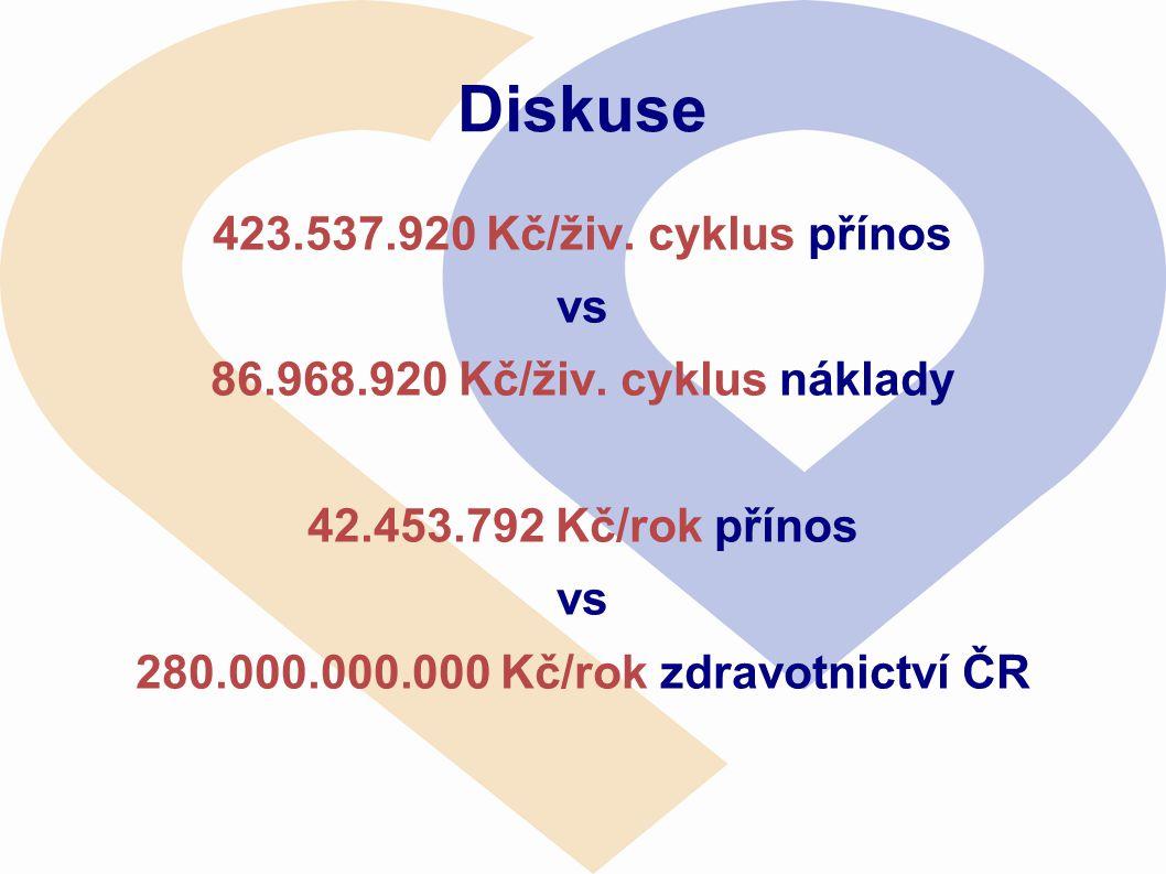 Diskuse 423.537.920 Kč/živ. cyklus přínos vs 86.968.920 Kč/živ. cyklus náklady 42.453.792 Kč/rok přínos vs 280.000.000.000 Kč/rok zdravotnictví ČR