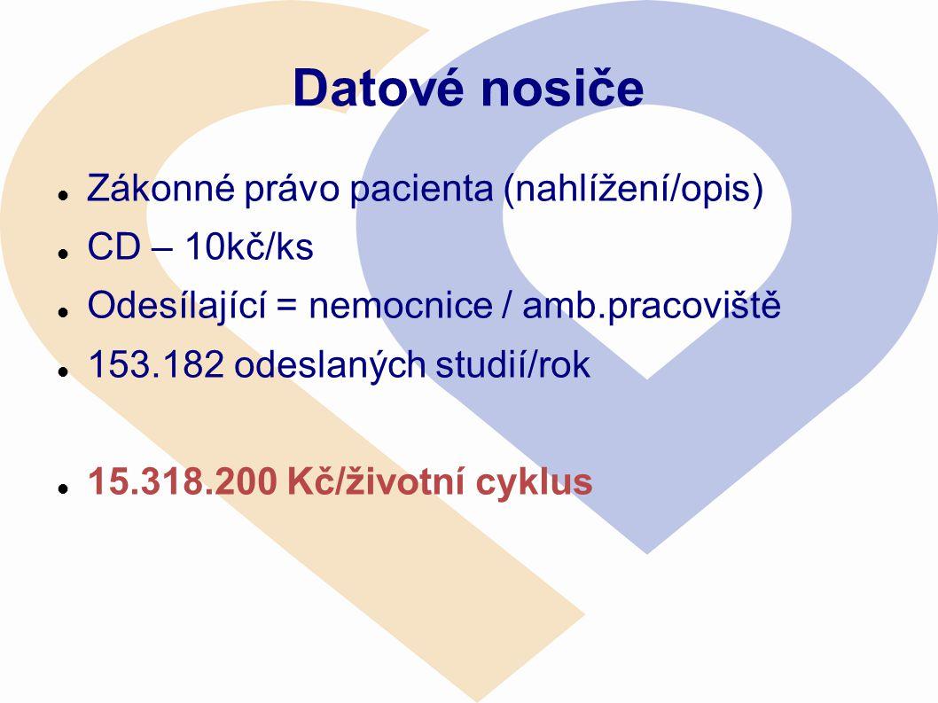Datové nosiče  Zákonné právo pacienta (nahlížení/opis)  CD – 10kč/ks  Odesílající = nemocnice / amb.pracoviště  153.182 odeslaných studií/rok  15