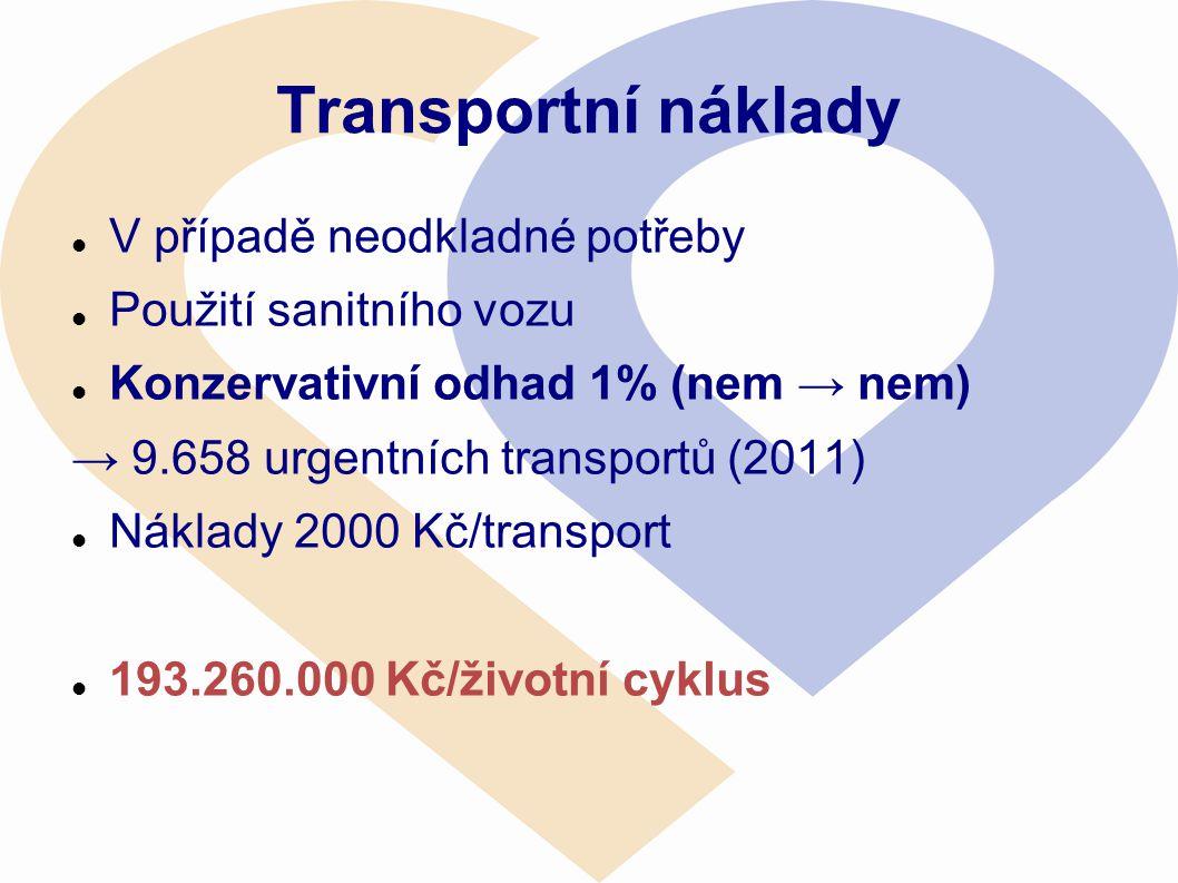 Transportní náklady  V případě neodkladné potřeby  Použití sanitního vozu  Konzervativní odhad 1% (nem → nem) → 9.658 urgentních transportů (2011)