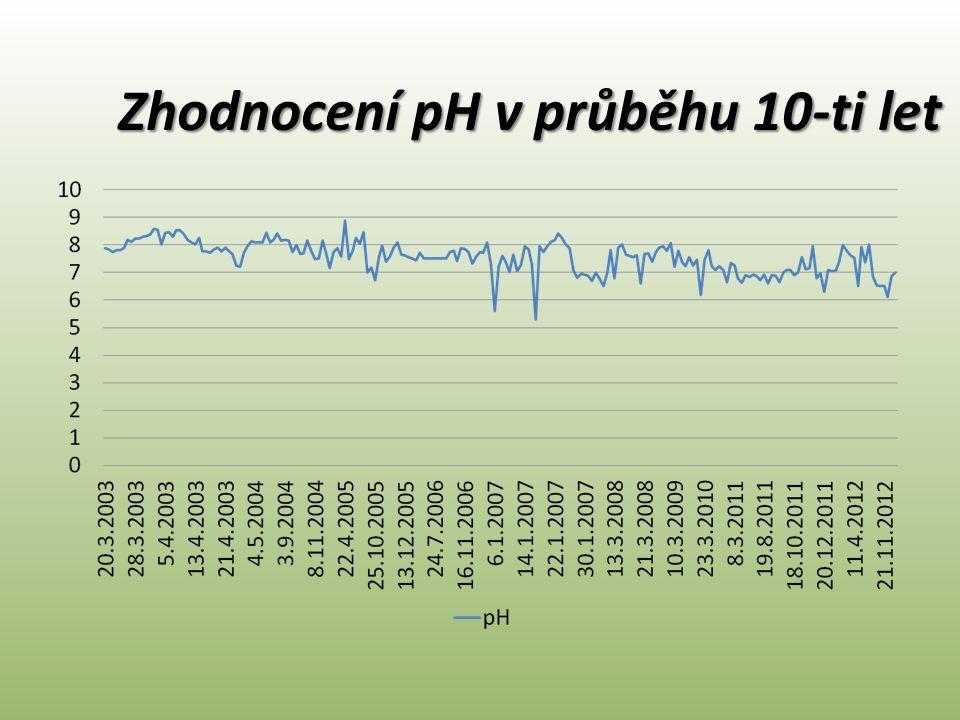 Zhodnocení pH v průběhu 10-ti let