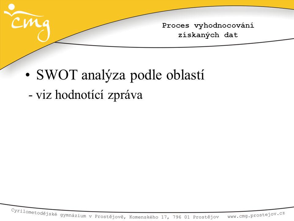 Proces vyhodnocování získaných dat •SWOT analýza podle oblastí - viz hodnotící zpráva