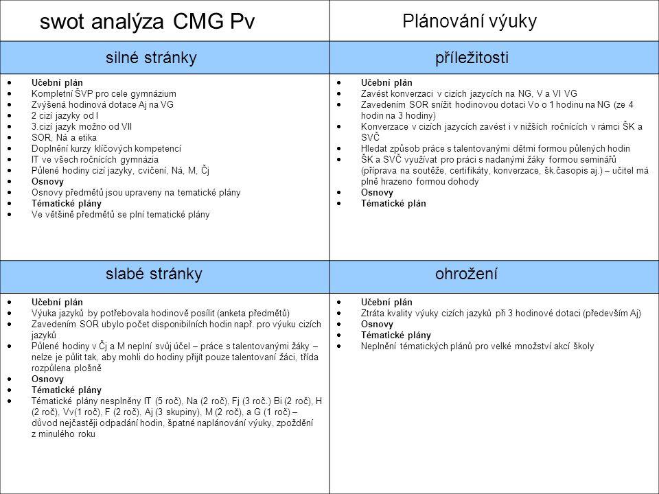 swot analýza CMG Pv Plánování výuky silné stránkypříležitosti  Učební plán  Kompletní ŠVP pro cele gymnázium  Zvýšená hodinová dotace Aj na VG  2