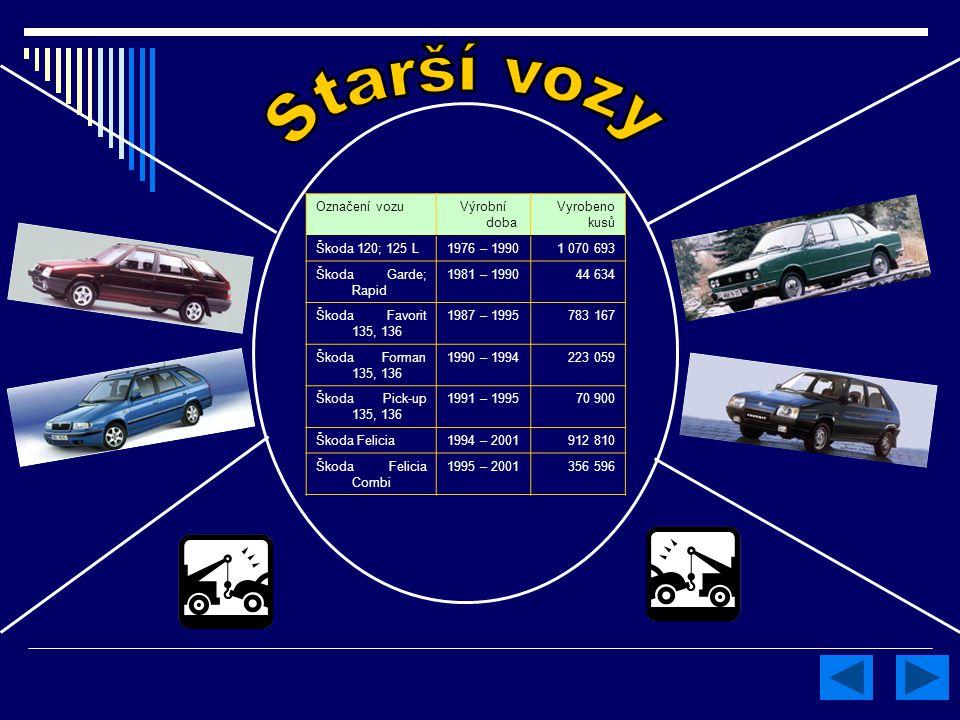 Označení vozuVýrobní doba Vyrobeno kusů Škoda 120; 125 L1976 – 19901 070 693 Škoda Garde; Rapid 1981 – 199044 634 Škoda Favorit 135, 136 1987 – 199578