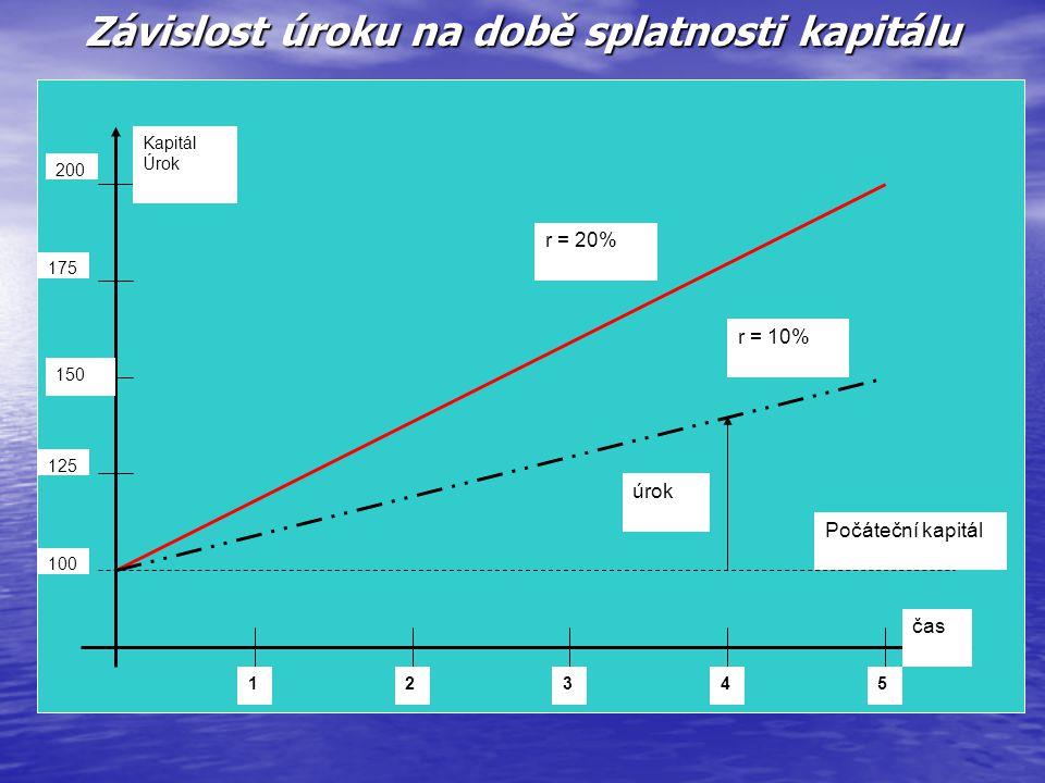 Závislost úroku na době splatnosti kapitálu 150 12345 Počáteční kapitál úrok r = 20% r = 10% čas Kapitál Úrok 200 175 125 100