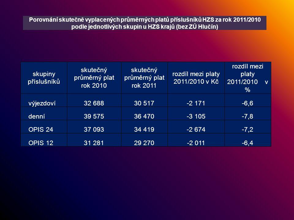 skupiny příslušníků skutečný průměrný plat rok 2010 skutečný průměrný plat rok 2011 rozdíl mezi platy 2011/2010 v Kč rozdíl mezi platy 2011/2010 v % výjezdoví32 68830 517-2 171-6,6 denní39 57536 470-3 105-7,8 OPIS 2437 09334 419-2 674-7,2 OPIS 1231 28129 270-2 011-6,4 Porovnání skutečně vyplacených průměrných platů příslušníků HZS za rok 2011/2010 podle jednotlivých skupin u HZS krajů (bez ZÚ Hlučín)