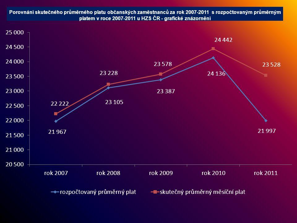 Porovnání skutečného průměrného platu občanských zaměstnanců za rok 2007-2011 s rozpočtovaným průměrným platem v roce 2007-2011 u HZS ČR - grafické zn
