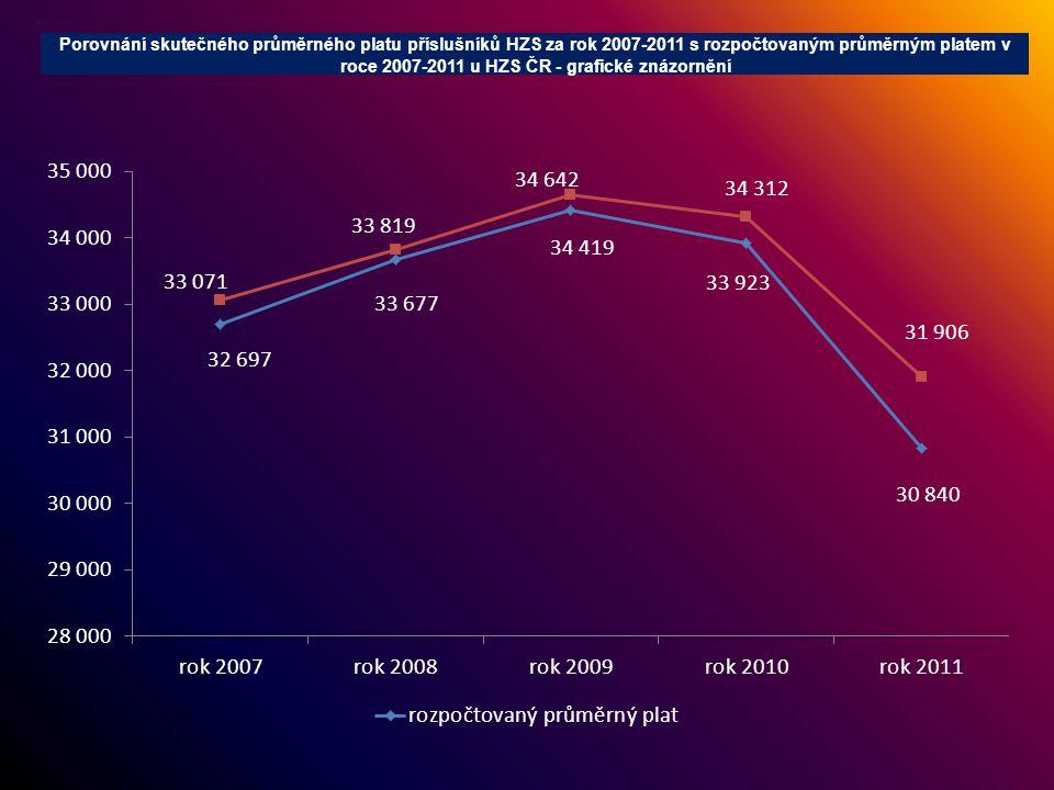 Porovnání jednotlivých složek skutečného průměrného měsíčního platu příslušníků HZS za rok 2007-2011 v Kč Hasičský záchranný sbor ČRplatový tarif příplatek za vedení zvláštní příplatek osobní příplatek odměna za služební pohotovost plat a příplatek za práci přesčas náhradyodměny celkem průměrný měsíční plat průměrný plat za rok 2007 21 2584582 3077453 0193323 6091 34333 071 průměrný plat za rok 2008 20 8474672 4069573 0303113 8881 91333 819 průměrný plat za rok 2009 21 2504812 7471 1013 1403174 0201 58634 642 průměrný plat za rok 2010 21 6374832 3461 0903 0992873 9651 40534 312 průměrný plat za rok 2011 19 5194941 9541 0872 7951863 6282 24331 906 Porovnání jednotlivých složek skutečného průměrného měsíčního platu příslušníků HZS za rok 2007-2011 v % k celkovému průměrnému platu Hasičský záchranný sbor ČRplatový tarif příplatek za vedení zvláštní příplatek osobní příplatek odměna za služební pohotovost plat a příplatek za práci přesčas náhradyodměny celkem průměrný měsíční plat průměrný plat za rok 2007 64,2%1,4%7,0%2,3%9,1%1,0%10,9%4,1%100,0% průměrný plat za rok 2008 61,6%1,4%7,1%2,8%9,0%0,9%11,5%5,7%100,0% průměrný plat za rok 2009 61,3%1,4%7,9%3,2%9,1%0,9%11,6%4,6%100,0% průměrný plat za rok 2010 63,1%1,4%6,8%3,2%9,0%0,8%11,6%4,1%100,0% průměrný plat za rok 2011 61,2%1,5%6,1%3,4%8,8%0,6%11,4%7,0%100,0%