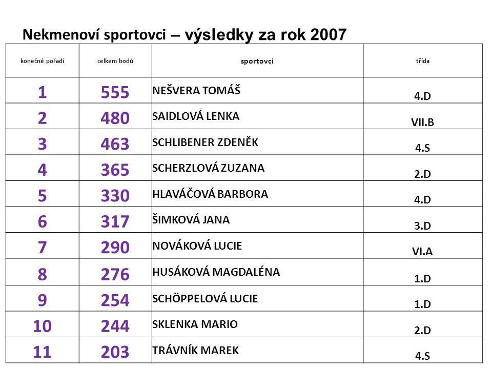 Nekmenoví sportovci – výsledky za rok 2007 konečné pořadícelkem bodů sportovci třída 1555 NEŠVERA TOMÁŠ 4.D 2480 SAIDLOVÁ LENKA VII.B 3463 SCHLIBENER
