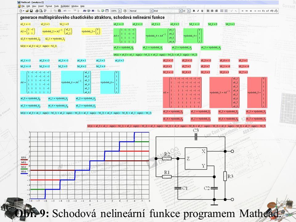 Obr. 9: Schodová nelineární funkce programem Mathcad.