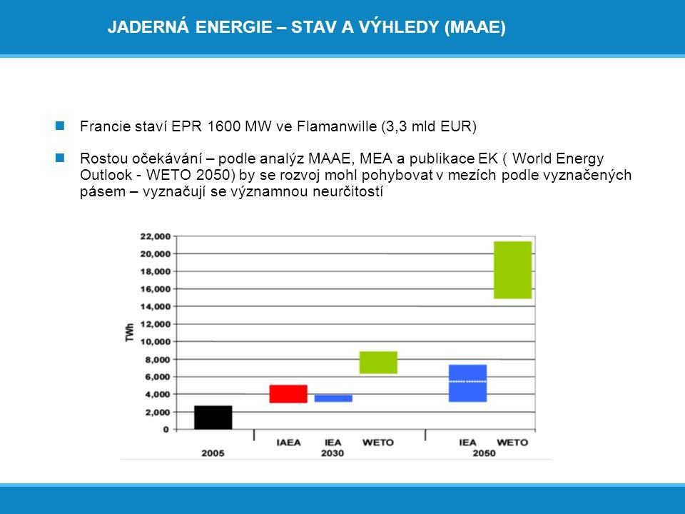JADERNÁ ENERGIE – STAV A VÝHLEDY (MAAE)  Francie staví EPR 1600 MW ve Flamanwille (3,3 mld EUR)  Rostou očekávání – podle analýz MAAE, MEA a publika