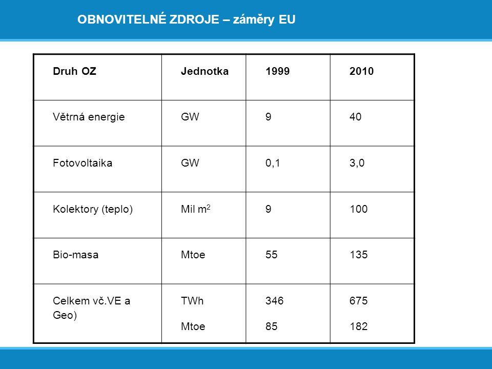 OBNOVITELNÉ ZDROJE – záměry EU Druh OZJednotka19992010 Větrná energieGW940 FotovoltaikaGW0,13,0 Kolektory (teplo)Mil m 2 9100 Bio-masaMtoe55135 Celkem