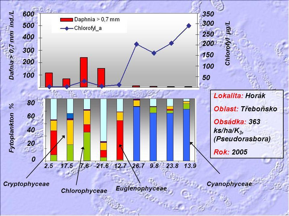 600 400 300 200 100 500 350 250 150 200 100 300 50 Cyanophyceae Euglenophyceae Chlorophyceae Cryptophyceae 2.5 17.5 7.6 21.6 12.7 26.7 9.8 23.8 13.9 2