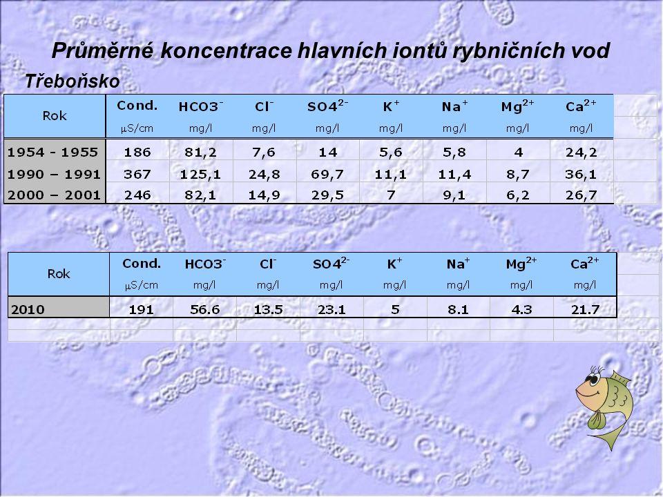 • Ve vysoce eutrofních rybnících vzrůstá nerovnováha mezi koncentracemi dusíku a fosforu (nízký poměr N:P).
