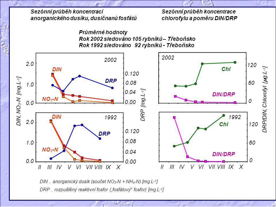 0.0 Sezónní průběh koncentrací anorganického dusíku, dusičnanů fosfátů 1.0 2.0 IIIIIIV VVIVIIIVIIIXX 0.08 0.04 0.00 0 120 60 0.0 1.0 2.0 0.120 0.08 0.