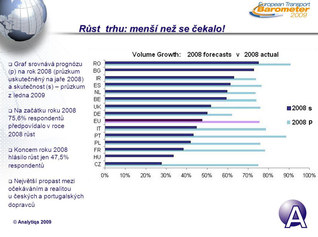 © Analytiqa 2009 Růst trhu: menší než se čekalo.