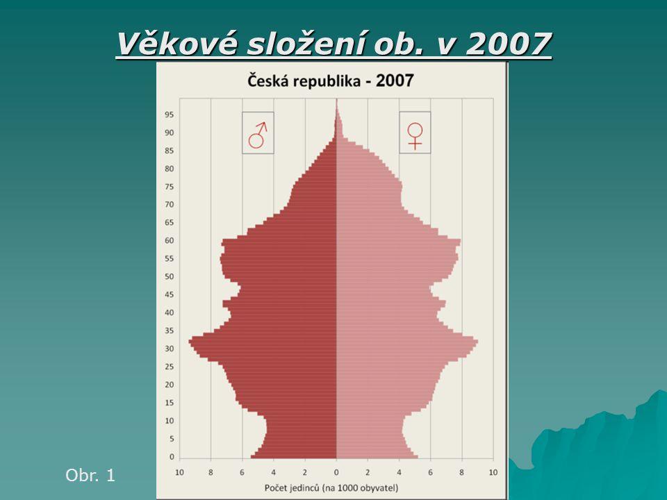 Věkové složení ob. v 2007 Obr. 1