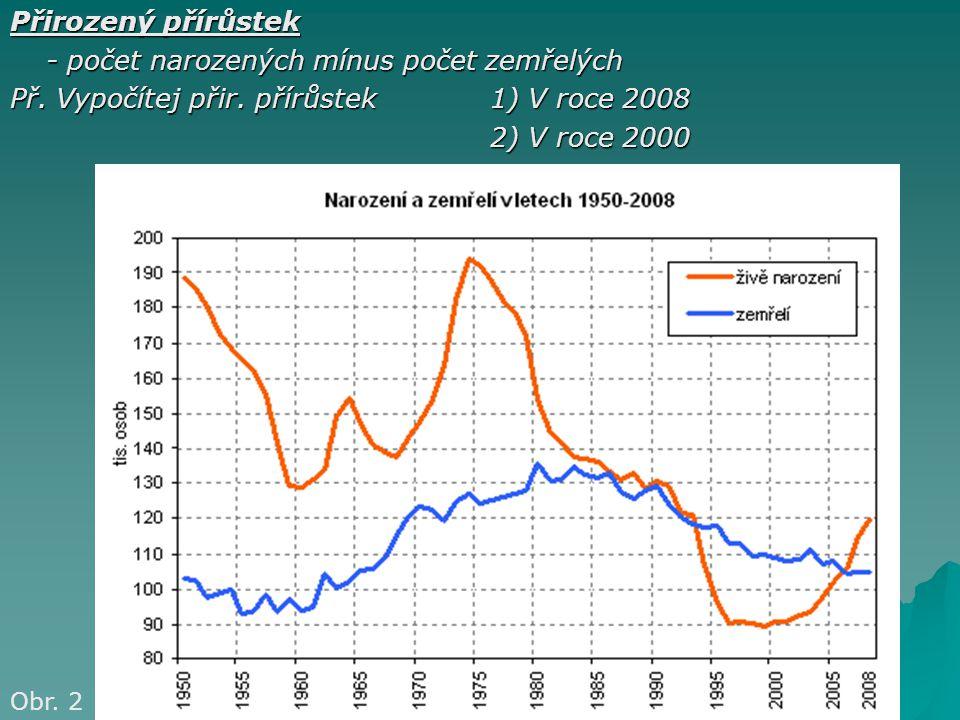 Přirozený přírůstek - počet narozených mínus počet zemřelých Př. Vypočítej přir. přírůstek 1) V roce 2008 2) V roce 2000 Obr. 2