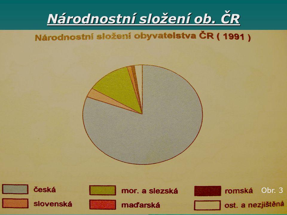 Národnostní složení ob. ČR Obr. 3