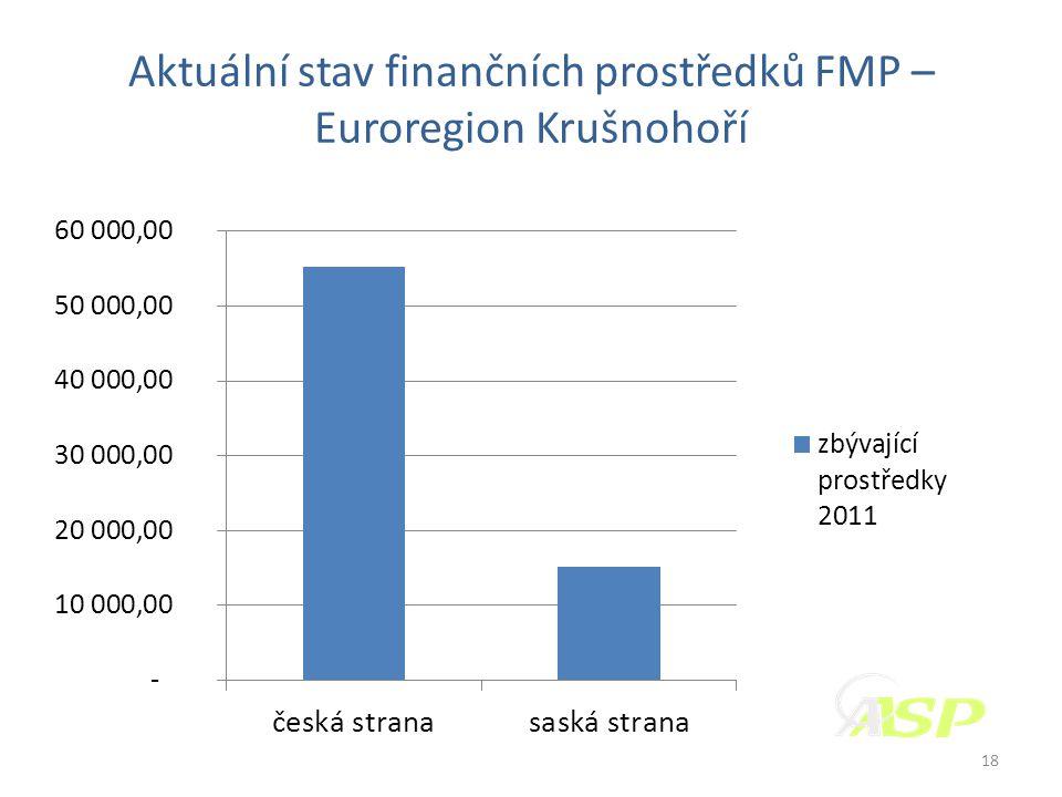 Aktuální stav finančních prostředků FMP – Euroregion Krušnohoří 18