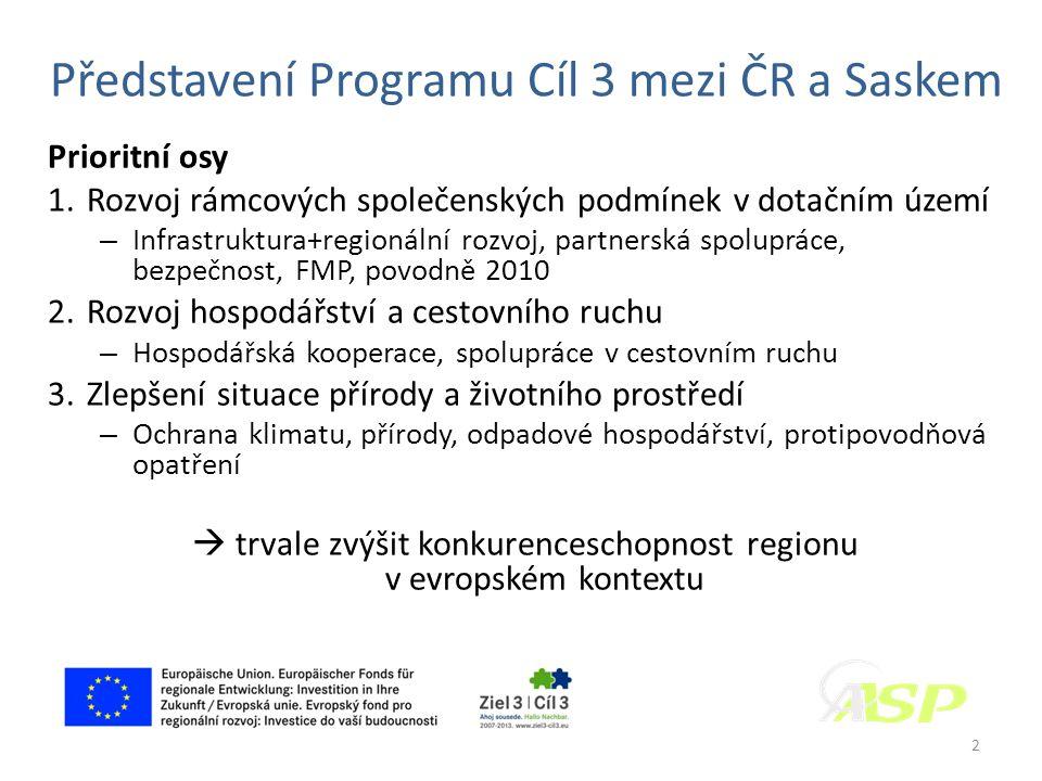 Představení Programu Cíl 3 mezi ČR a Saskem Prioritní osy 1.Rozvoj rámcových společenských podmínek v dotačním území – Infrastruktura+regionální rozvoj, partnerská spolupráce, bezpečnost, FMP, povodně 2010 2.Rozvoj hospodářství a cestovního ruchu – Hospodářská kooperace, spolupráce v cestovním ruchu 3.Zlepšení situace přírody a životního prostředí – Ochrana klimatu, přírody, odpadové hospodářství, protipovodňová opatření  trvale zvýšit konkurenceschopnost regionu v evropském kontextu 2