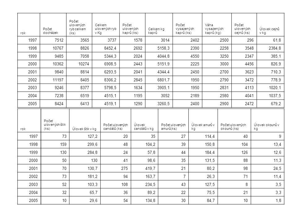 rok Počet docházek Počet ulovených ryb celkem (ks) Celkem ulovených ryb v Kg Počet ulovených kaprů (ks) Celkem kg kaprů Počet vysazených kaprů (ks) Váha vysazených kaprů (kg) Počet ulovených cejnů (ks) Úlovek cejnů v kg 1997751235653737157830142402250029661,8 19981076788268452,426925158,32390225835482384,8 1999948570585344,320244044,8455032502347385,1 200010362102746908,524435151,9222530004456826,9 2001984088146293,520414344,4245027003623710,3 20021119784058306,228456801,7195027903472778,9 2003924683775798,516343905,11950283141131020,1 2004723865194515,1119530522189258040411037,5 2005842464134519,112903260,5240029002472679,2 Počet ulovených štik (ks)Úlovek štik v kg Počet ulovených candátů (ks) Úlovek candátů v kg Počet ulovených amurů(ks) Úlovek amurů v kg Počet ulovených okounů (ks) Úlovek okounů v kg 73127,2203527114,4409 159299,648104,239150,810413,4 130284,82457,844184,412612,6 501304198,635131,58811,3 70130,7275419,72180,29824,5 73181,294163,7726,37111,4 52103,3108234,543127,583,5 3265,73689,22275,5213,3 1029,654134,83084,7101,8 rok 1997 1998 1999 2000 2001 2002 2003 2004 2005