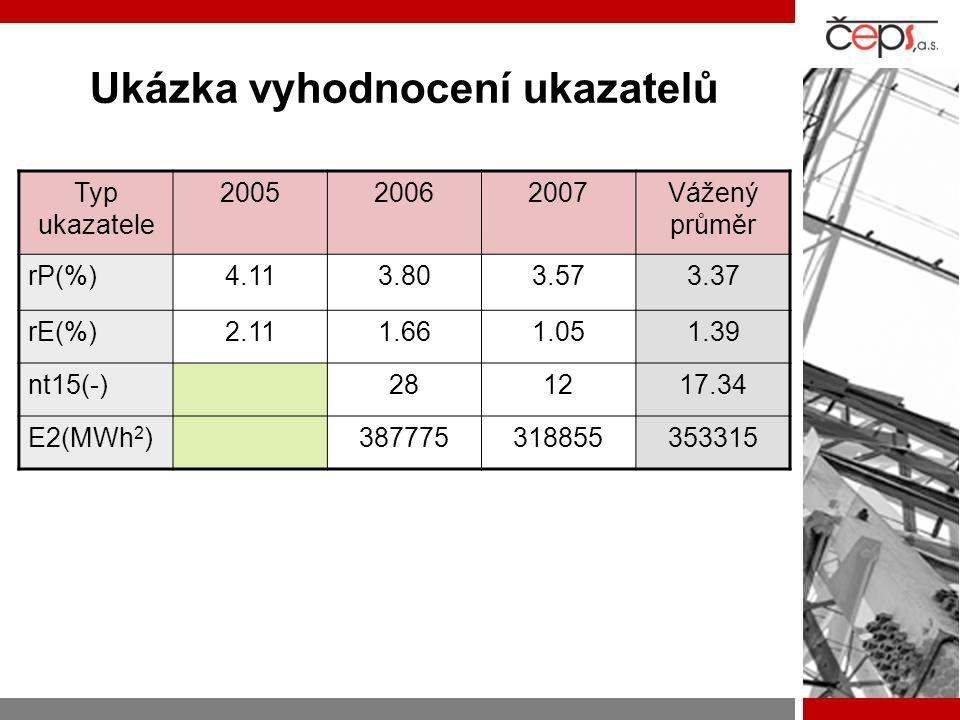 Ukázka vyhodnocení ukazatelů Typ ukazatele 200520062007Vážený průměr rP(%)4.113.803.573.37 rE(%)2.111.661.051.39 nt15(-)281217.34 E2(MWh 2 )3877753188
