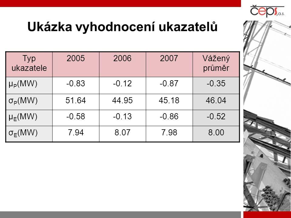 Ukázka vyhodnocení ukazatelů Typ ukazatele 200520062007Vážený průměr μ P (MW)-0.83-0.12-0.87-0.35 σ P (MW)51.6444.9545.1846.04 μ E (MW)-0.58-0.13-0.86