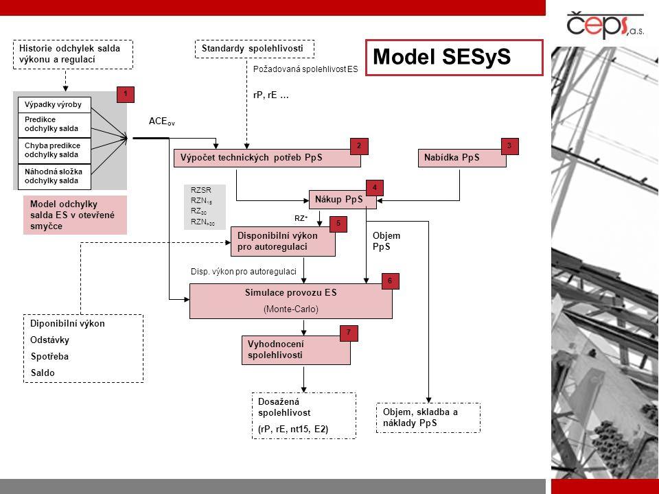 Historie odchylek salda výkonu a regulací Výpadky výroby Predikce odchylky salda Chyba predikce odchylky salda Náhodná složka odchylky salda Model odc