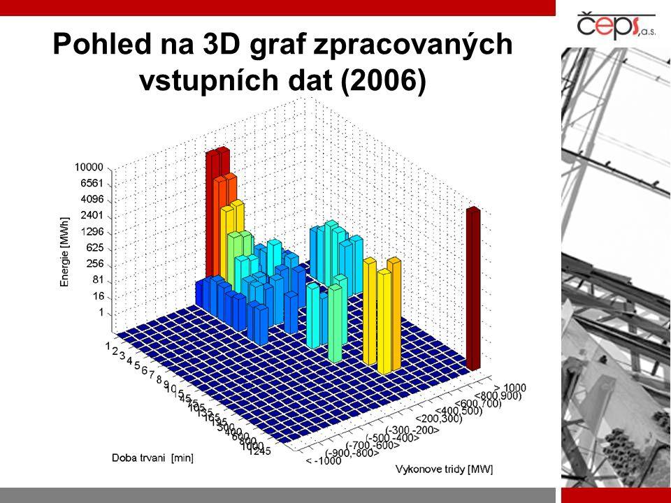 Pohled na 3D graf zpracovaných vstupních dat (2006)