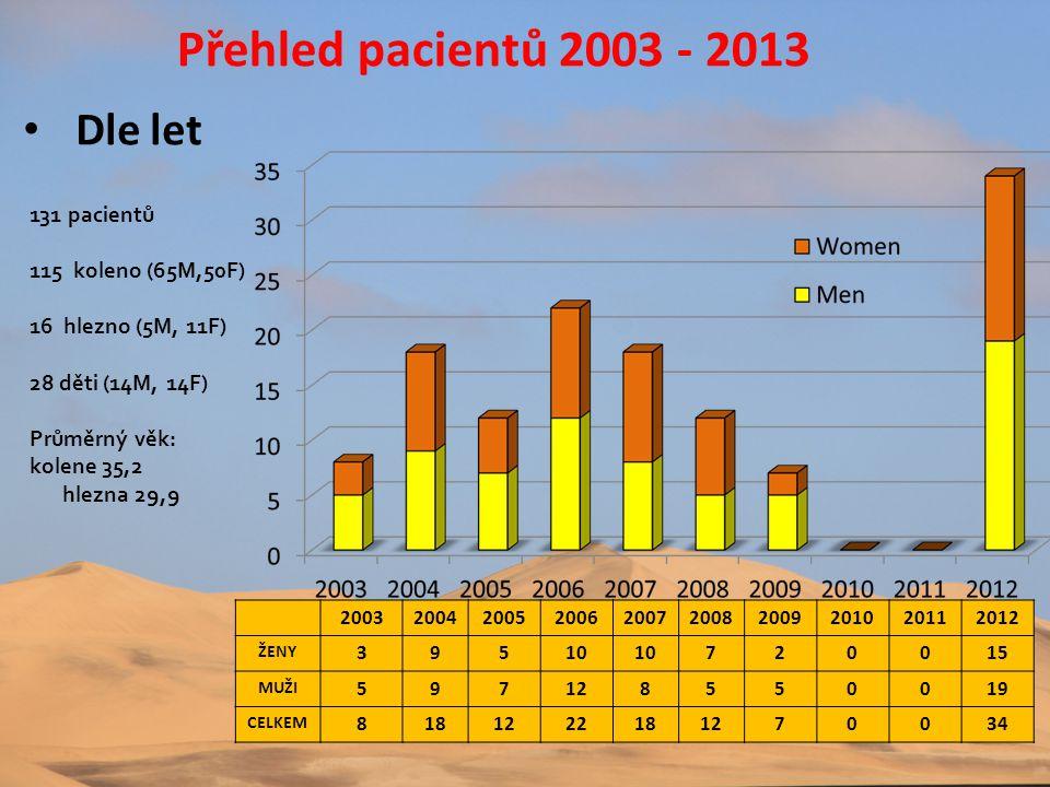 Přehled pacientů 2003 - 2013 131 pacientů 115 koleno (65M,50F) 16 hlezno (5M, 11F) 28 děti (14M, 14F) Průměrný věk: kolene 35,2 hlezna 29,9 • Dle let
