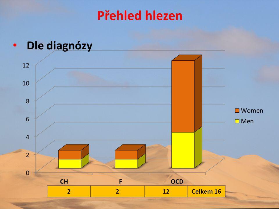 Přehled hlezen • Dle diagnózy 2212Celkem 16
