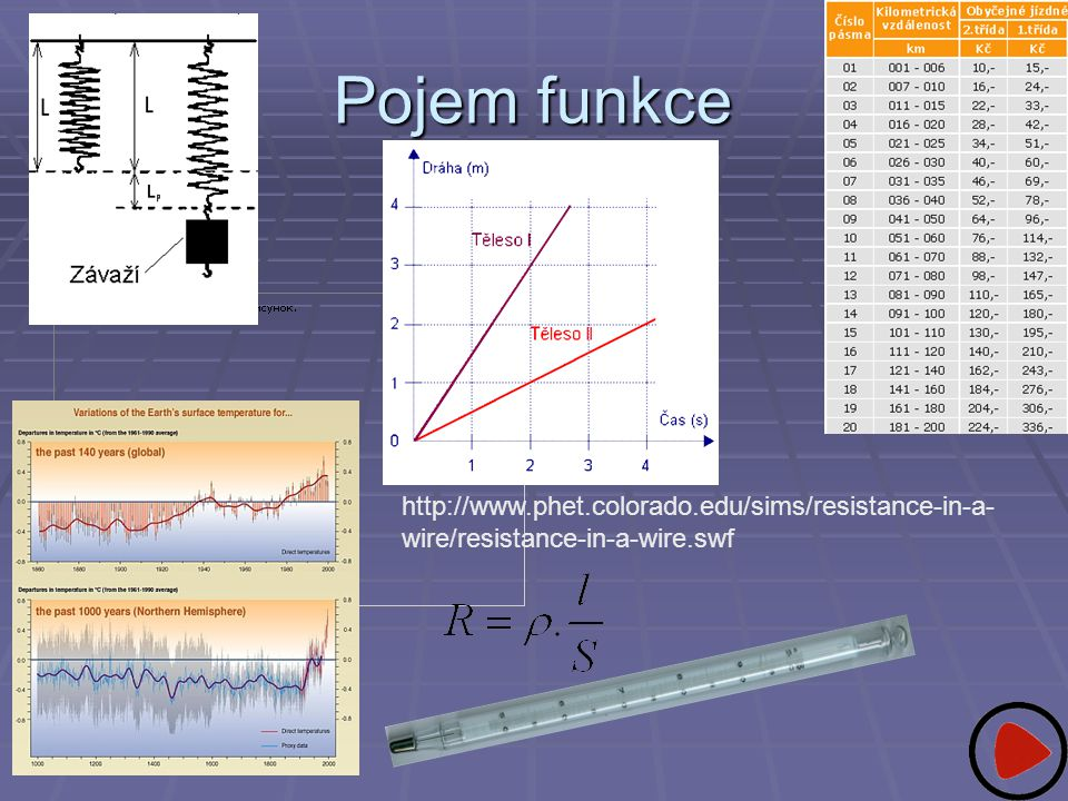 Pojem funkce http://www.phet.colorado.edu/sims/resistance-in-a- wire/resistance-in-a-wire.swf