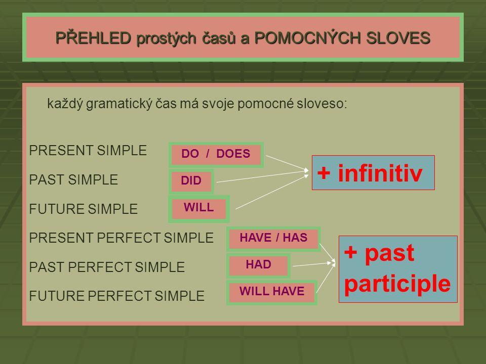 PŘEHLED prostých časů a POMOCNÝCH SLOVES každý gramatický čas má svoje pomocné sloveso: PRESENT SIMPLE PAST SIMPLE FUTURE SIMPLE PRESENT PERFECT SIMPL