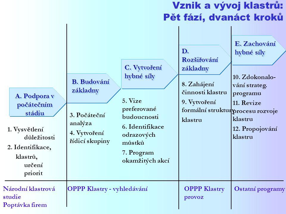 Vznik a vývoj klastrů: Pět fází, dvanáct kroků B. Budování základny 3.